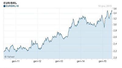 4 REAL per 1 EURO entro il 2016: Ipotesi realistica
