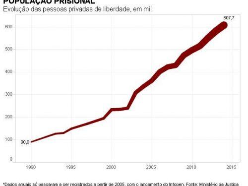 I dati dell'insicurezza in Brasile: è record di carcerati