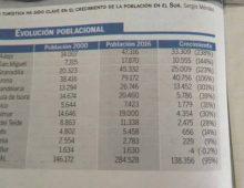 Tenerife sud: in 15 anni la popolazione è più che raddoppiata!
