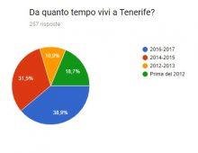 Sondaggio italiani a Tenerife: ecco i RISULTATI