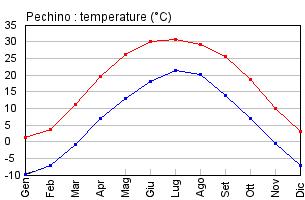 pechino temperature