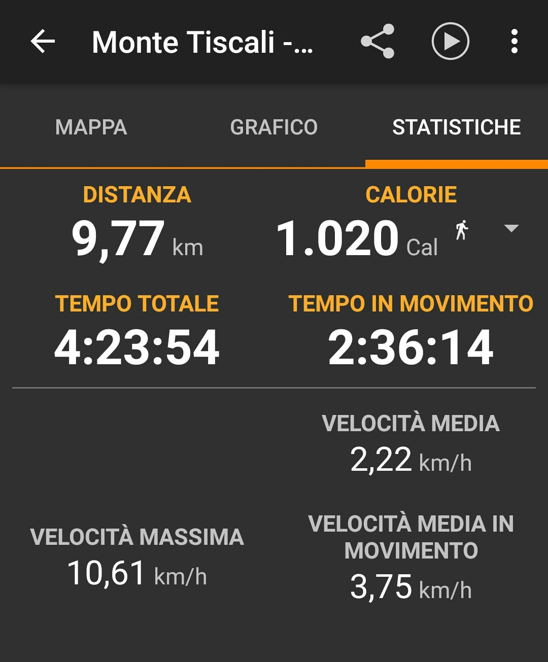 Statistiche Trekking in Sardegna