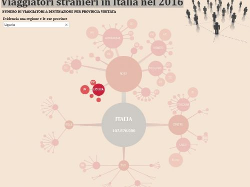 La provincia di Imperia prima in Liguria, in un'ottima posizione in Italia come più visitata da stranieri in Italia.